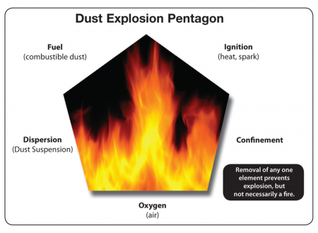Dust Explosion Pentagon demonstrating challenges and risks to agricultural lighting