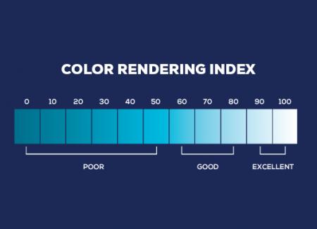 Lighting term color rendering index