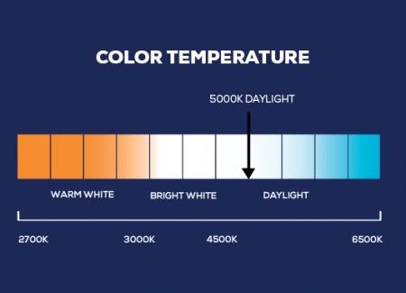 Lighting term color temperature scale
