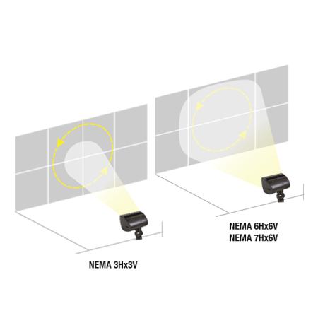 RLF LED Floodlight advanced optics