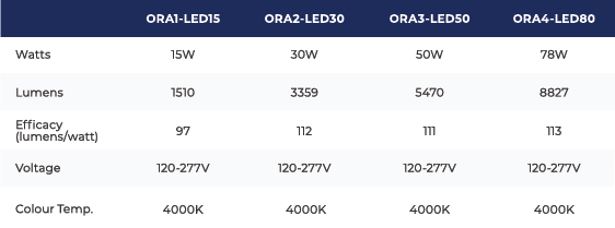 Technical specifications for the ORA fixture family.